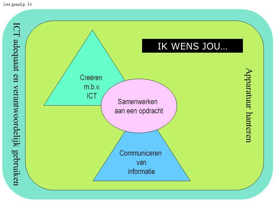 ICT adequaat en verantwoordelijk gebruiken Apparatuur hanteren Creëren m.b.v.
