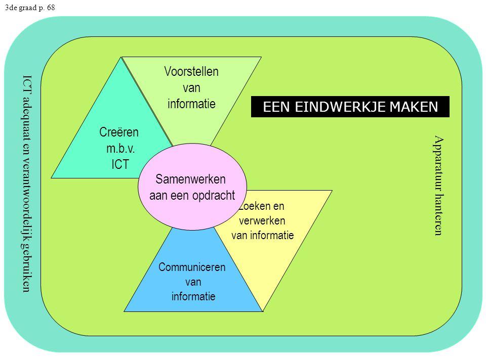 ICT adequaat en verantwoordelijk gebruiken Apparatuur hanteren Voorstellen van informatie Creëren m.b.v.