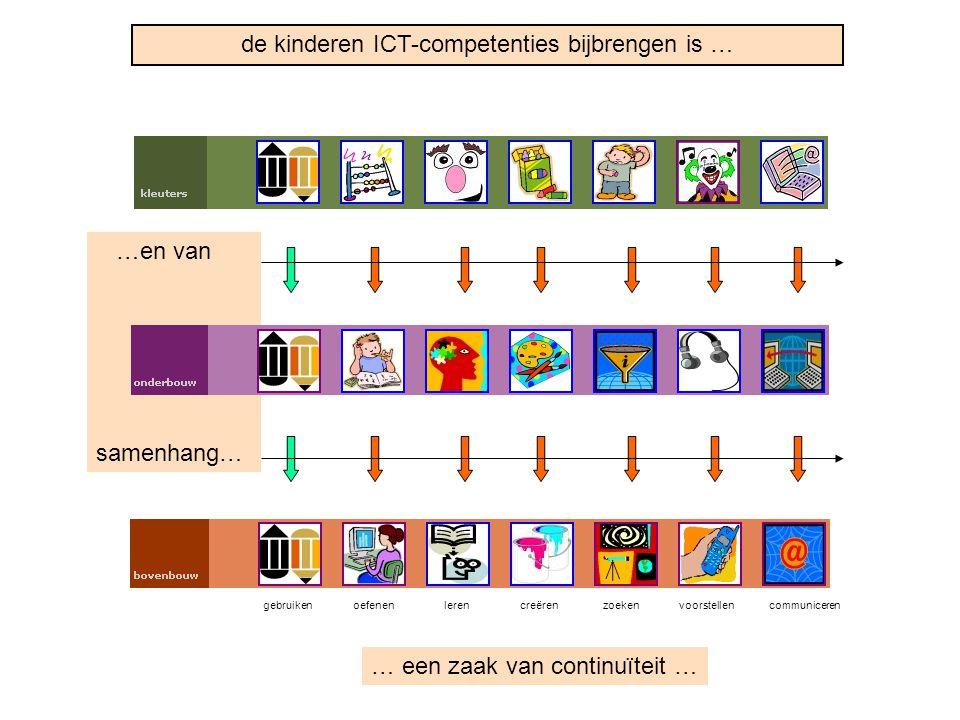 de kinderen ICT-competenties bijbrengen is … … een zaak van continuïteit … …en van samenhang… gebruikenoefenenlerencreërenzoekenvoorstellencommunicere