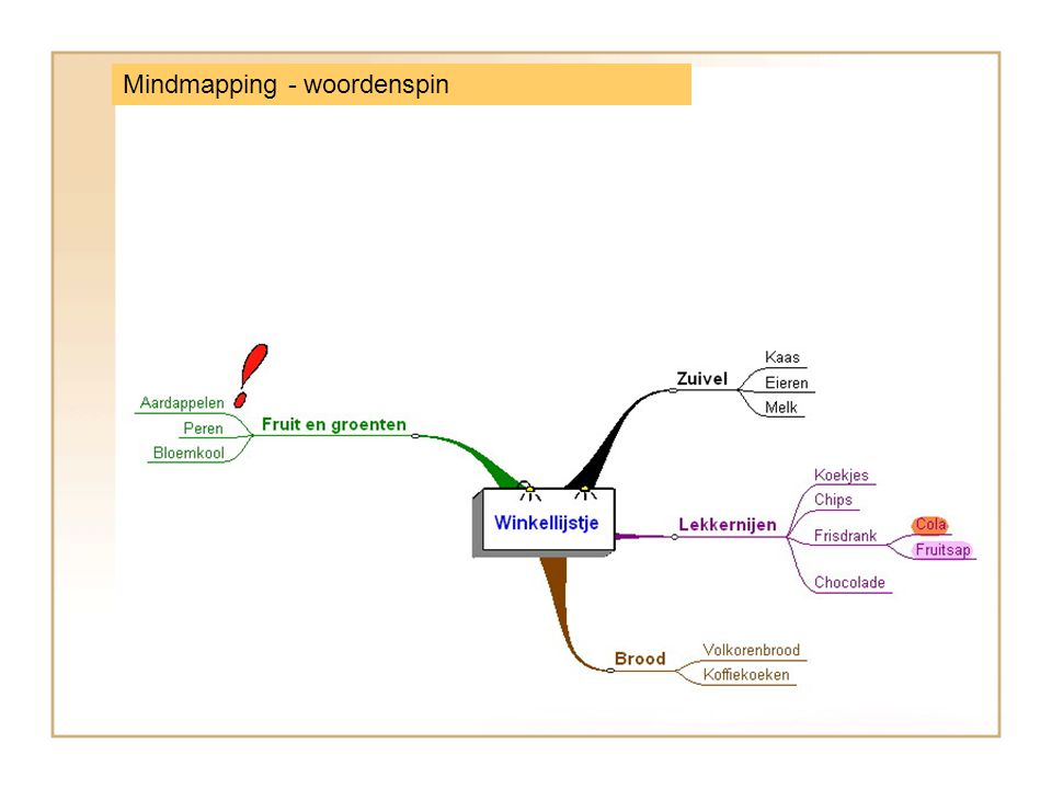 Mindmapping - woordenspin