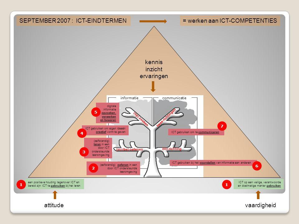 de kinderen ICT-competenties bijbrengen is … … een zaak van continuïteit … …en van samenhang… gebruikenoefenenlerencreërenzoekenvoorstellencommuniceren 1234567