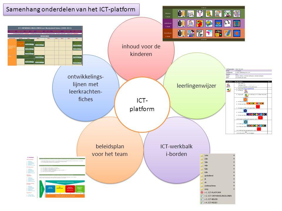ontwikkelings- lijnen met leerkrachten- fiches ICT-werkbalk i-borden ICT-werkbalk i-borden inhoud voor de kinderen beleidsplan voor het team leerlingenwijzer ICT- platform Samenhang onderdelen van het ICT-platform