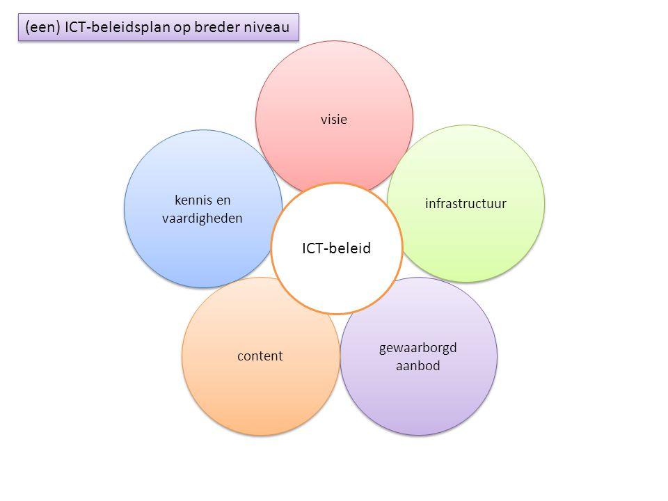 kennis en vaardigheden gewaarborgd aanbod visie content infrastructuur ICT-beleid (een) ICT-beleidsplan op breder niveau