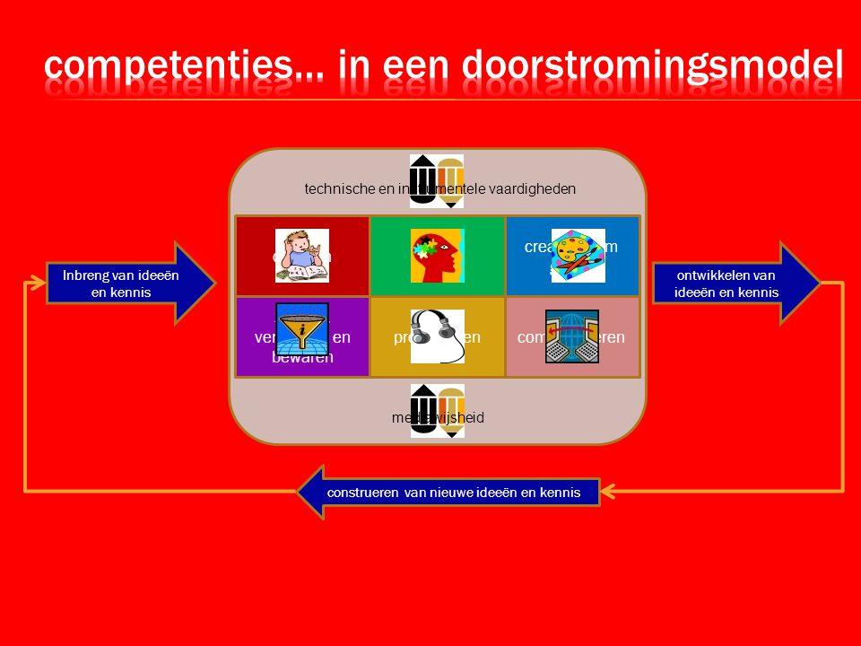 kennis en vaardigheden digitaal rijbewijs + digitale didactiek