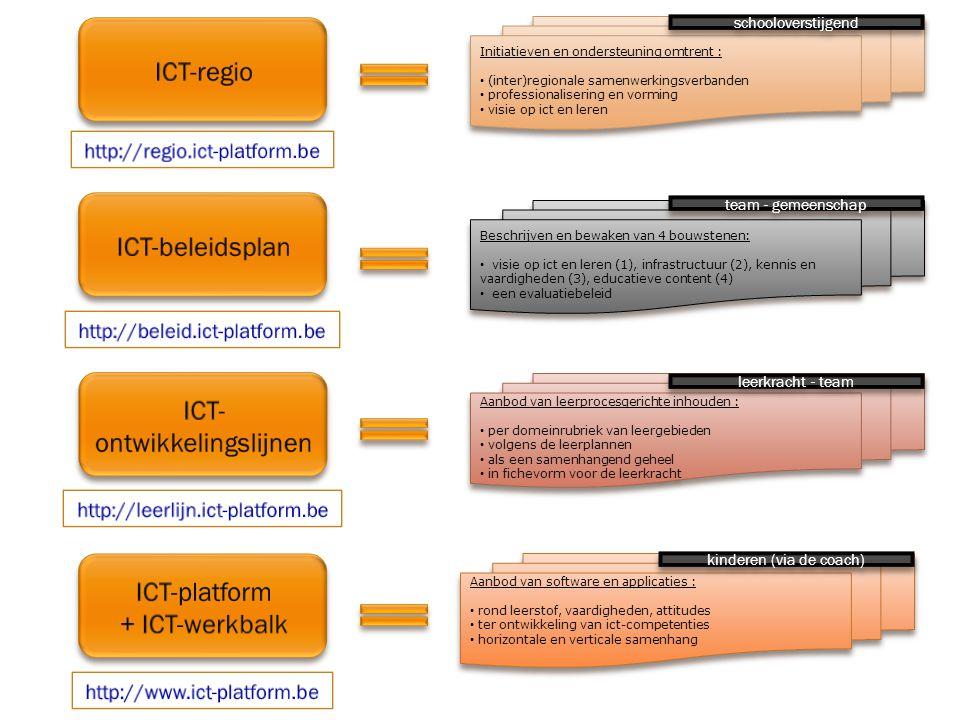 Aanbod van leerprocesgerichte inhouden : per domeinrubriek van leergebieden volgens de leerplannen als een samenhangend geheel in fichevorm voor de leerkracht Aanbod van leerprocesgerichte inhouden : per domeinrubriek van leergebieden volgens de leerplannen als een samenhangend geheel in fichevorm voor de leerkracht Beschrijven en bewaken van 4 bouwstenen: visie op ict en leren (1), infrastructuur (2), kennis en vaardigheden (3), educatieve content (4) een evaluatiebeleid Beschrijven en bewaken van 4 bouwstenen: visie op ict en leren (1), infrastructuur (2), kennis en vaardigheden (3), educatieve content (4) een evaluatiebeleid team - gemeenschap leerkracht - team Aanbod van software en applicaties : rond leerstof, vaardigheden, attitudes ter ontwikkeling van ict-competenties horizontale en verticale samenhang Aanbod van software en applicaties : rond leerstof, vaardigheden, attitudes ter ontwikkeling van ict-competenties horizontale en verticale samenhang kinderen (via de coach) Initiatieven en ondersteuning omtrent : (inter)regionale samenwerkingsverbanden professionalisering en vorming visie op ict en leren Initiatieven en ondersteuning omtrent : (inter)regionale samenwerkingsverbanden professionalisering en vorming visie op ict en leren schooloverstijgend