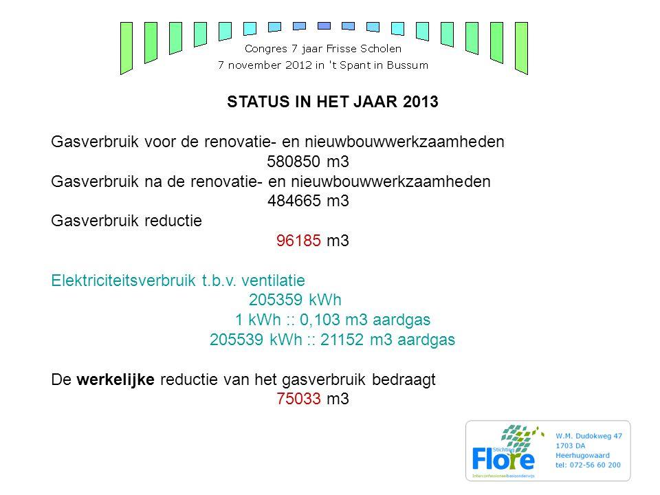 STATUS IN HET JAAR 2013 Gasverbruik voor de renovatie- en nieuwbouwwerkzaamheden 580850 m3 Gasverbruik na de renovatie- en nieuwbouwwerkzaamheden 484665 m3 Gasverbruik reductie 96185 m3 Elektriciteitsverbruik t.b.v.