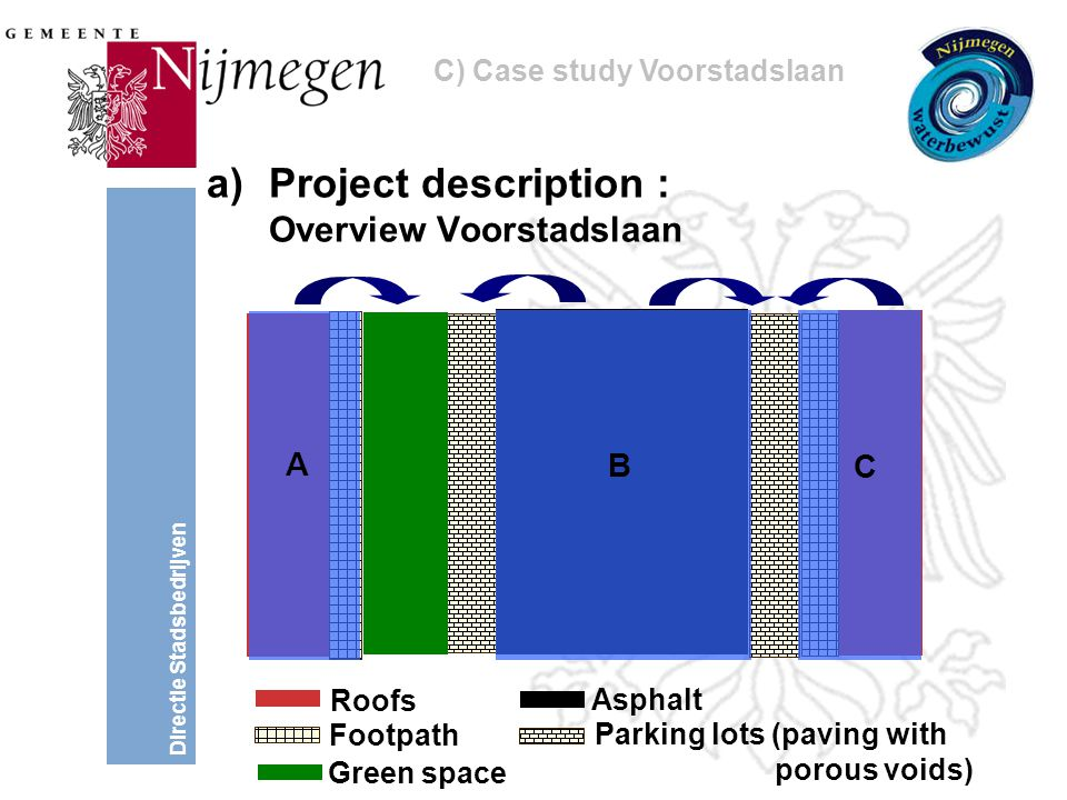 Directie Stadsbedrijven a)Project description : Overview Voorstadslaan Roofs Footpath Asphalt Parking lots (paving with porous voids) Green space A B C C) Case study Voorstadslaan