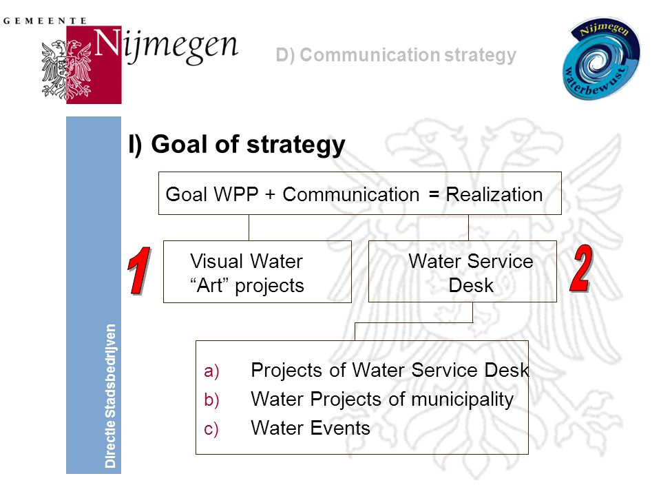 Directie Stadsbedrijven I) Goal of strategy Goal WPP + Communication = Realization a) Projects of Water Service Desk b) Water Projects of municipality c) Water Events Visual Water Art projects Water Service Desk D) Communication strategy