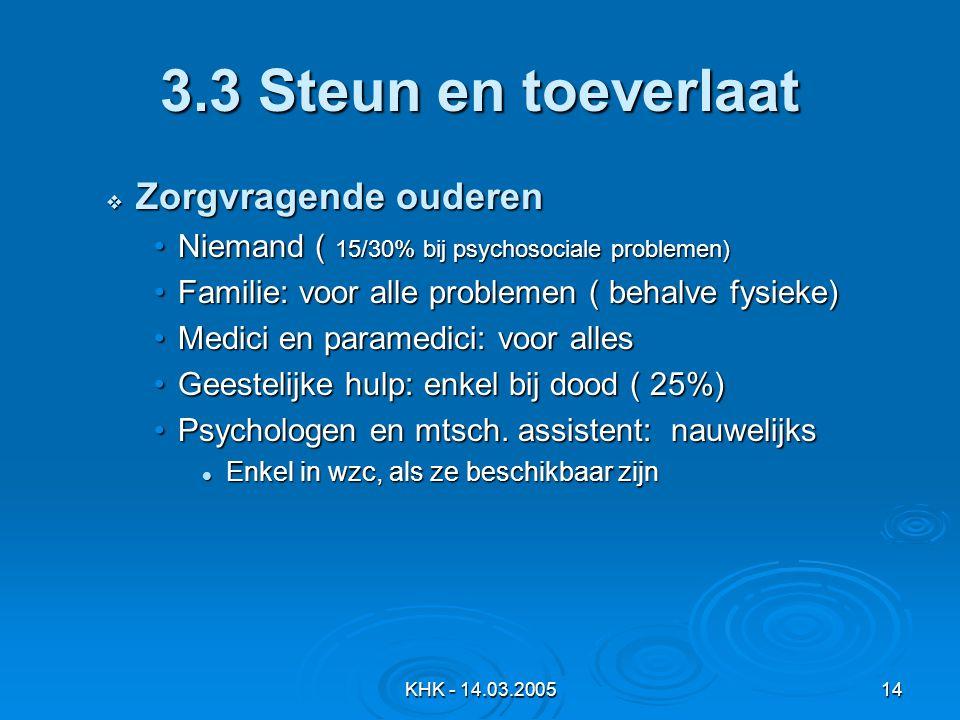 KHK - 14.03.200514 3.3 Steun en toeverlaat  Zorgvragende ouderen Niemand ( 15/30% bij psychosociale problemen)Niemand ( 15/30% bij psychosociale problemen) Familie: voor alle problemen ( behalve fysieke)Familie: voor alle problemen ( behalve fysieke) Medici en paramedici: voor allesMedici en paramedici: voor alles Geestelijke hulp: enkel bij dood ( 25%)Geestelijke hulp: enkel bij dood ( 25%) Psychologen en mtsch.