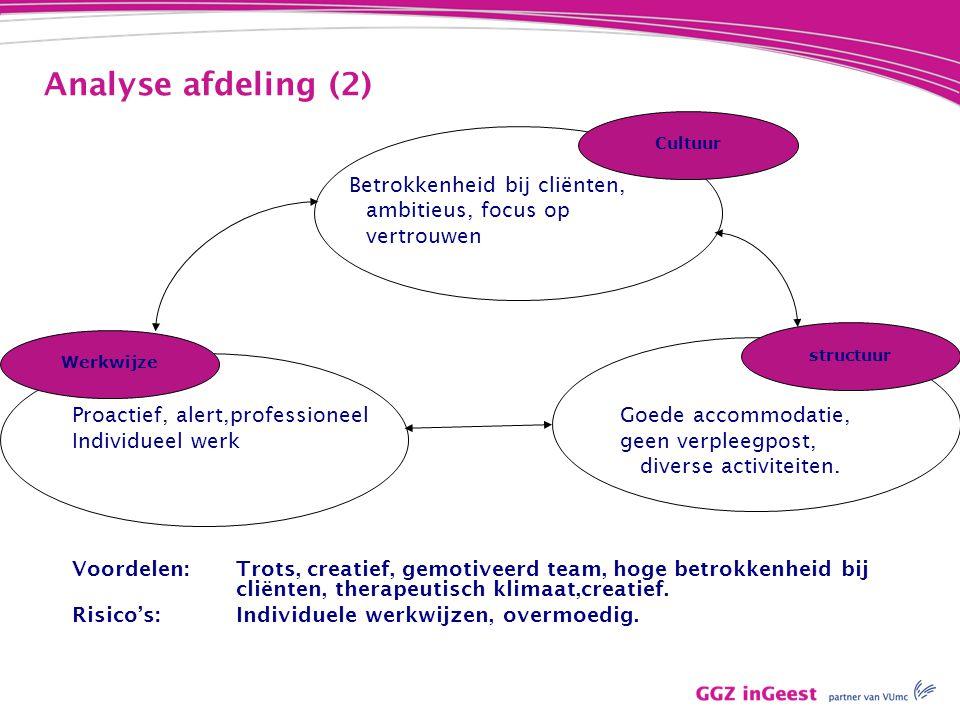 Analyse afdeling (2) Betrokkenheid bij cliënten, ambitieus, focus op vertrouwen Proactief, alert,professioneel Goede accommodatie, Individueel werkgee