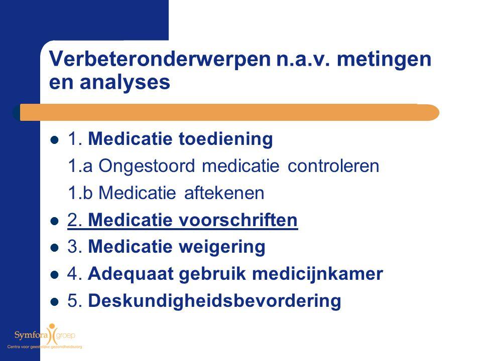 Verbeteronderwerpen n.a.v. metingen en analyses 1. Medicatie toediening 1.a Ongestoord medicatie controleren 1.b Medicatie aftekenen 2. Medicatie voor