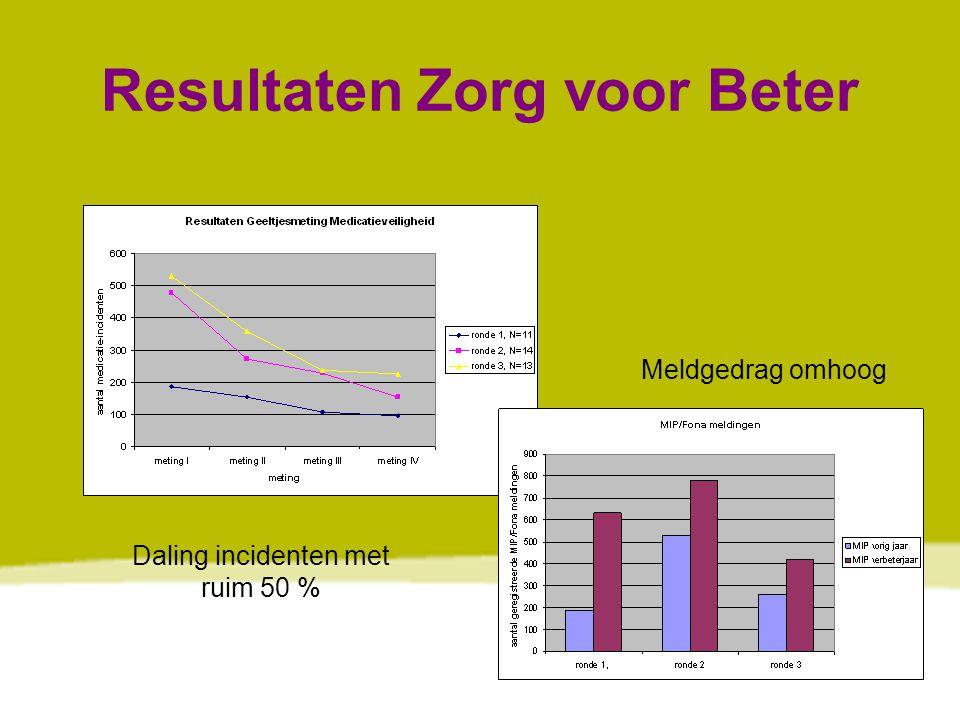 www.vilans.nl Resultaten Zorg voor Beter Daling incidenten met ruim 50 % Meldgedrag omhoog