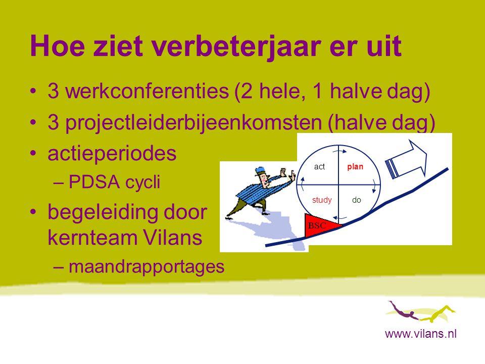 www.vilans.nl Hoe ziet verbeterjaar er uit 3 werkconferenties (2 hele, 1 halve dag) 3 projectleiderbijeenkomsten (halve dag) actieperiodes –PDSA cycli