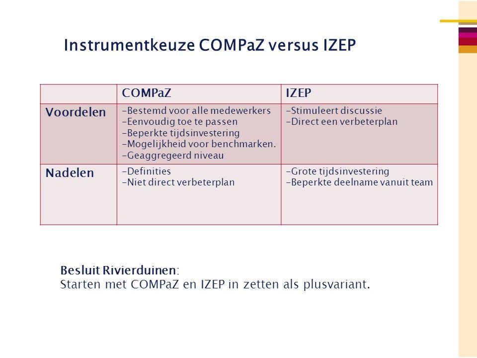 Instrumentkeuze COMPaZ versus IZEP COMPaZIZEP Voordelen -Bestemd voor alle medewerkers -Eenvoudig toe te passen -Beperkte tijdsinvestering -Mogelijkhe