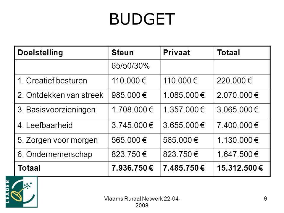 Vlaams Ruraal Netwerk 22-04- 2008 9 BUDGET DoelstellingSteunPrivaatTotaal 65/50/30% 1. Creatief besturen110.000 € 220.000 € 2. Ontdekken van streek985