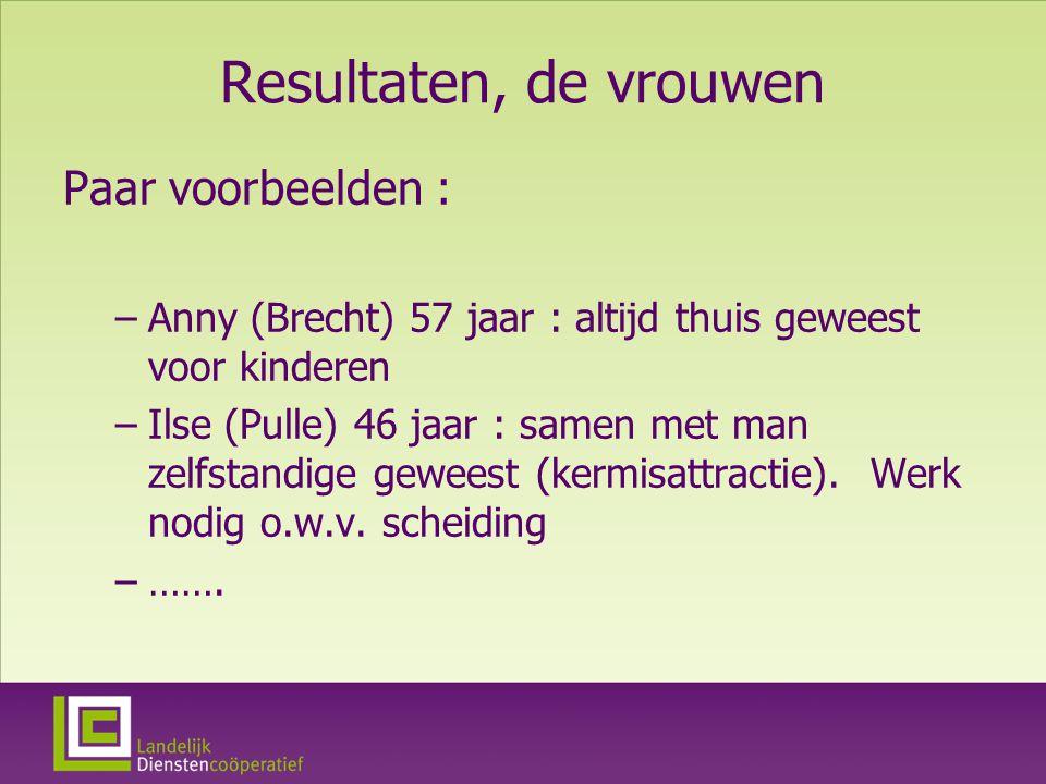Resultaten, de vrouwen Paar voorbeelden : –Anny (Brecht) 57 jaar : altijd thuis geweest voor kinderen –Ilse (Pulle) 46 jaar : samen met man zelfstandige geweest (kermisattractie).