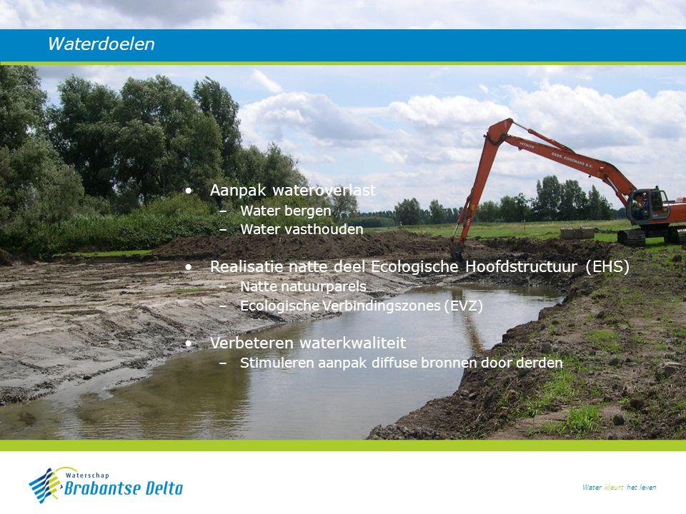 Water kleurt het leven Waterdoelen Aanpak wateroverlast –Water bergen –Water vasthouden Realisatie natte deel Ecologische Hoofdstructuur (EHS) –Natte natuurparels –Ecologische Verbindingszones (EVZ) Verbeteren waterkwaliteit –Stimuleren aanpak diffuse bronnen door derden