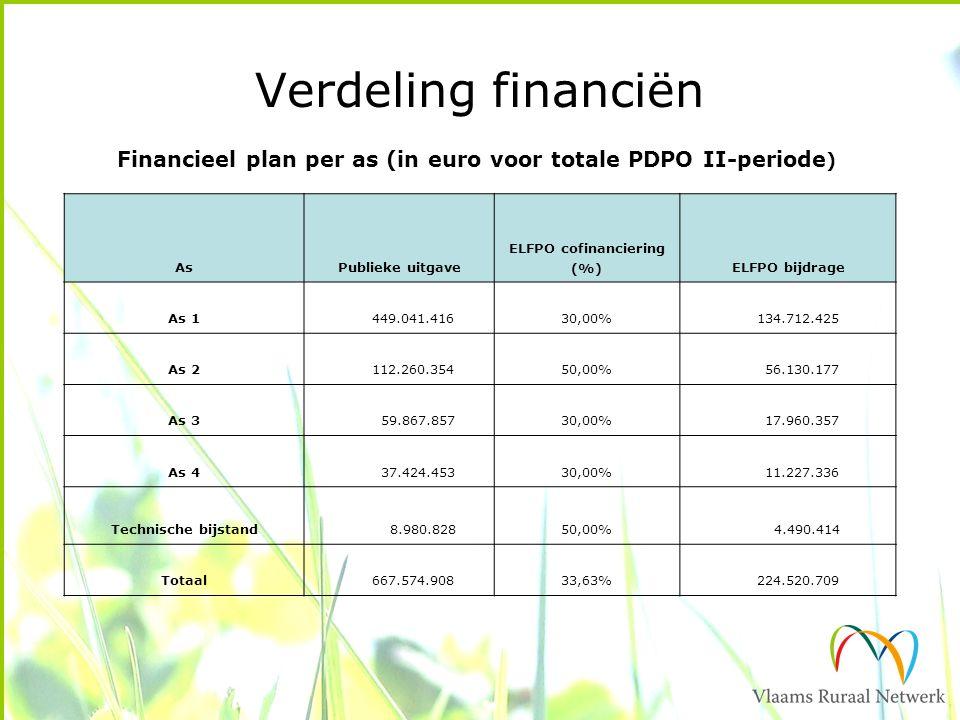 Verdeling financiën AsPublieke uitgave ELFPO cofinanciering (%)ELFPO bijdrage As 1 449.041.41630,00% 134.712.425 As 2 112.260.35450,00% 56.130.177 As