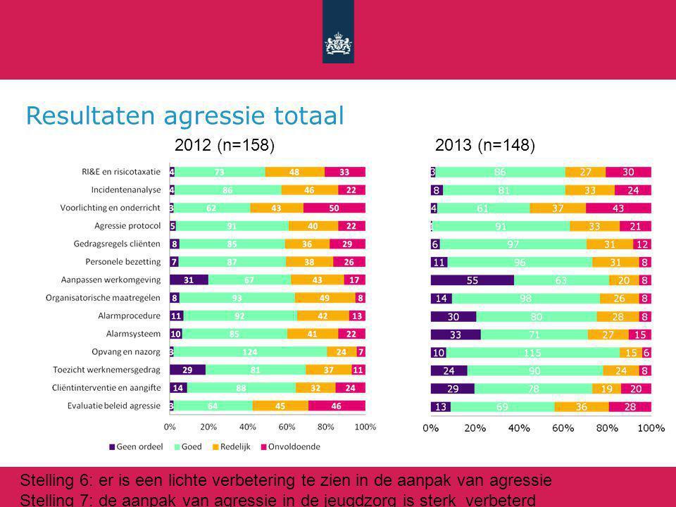 Resultaten agressie totaal 2012 (n=158)2013 (n=148) Stelling 6: er is een lichte verbetering te zien in de aanpak van agressie Stelling 7: de aanpak van agressie in de jeugdzorg is sterk verbeterd