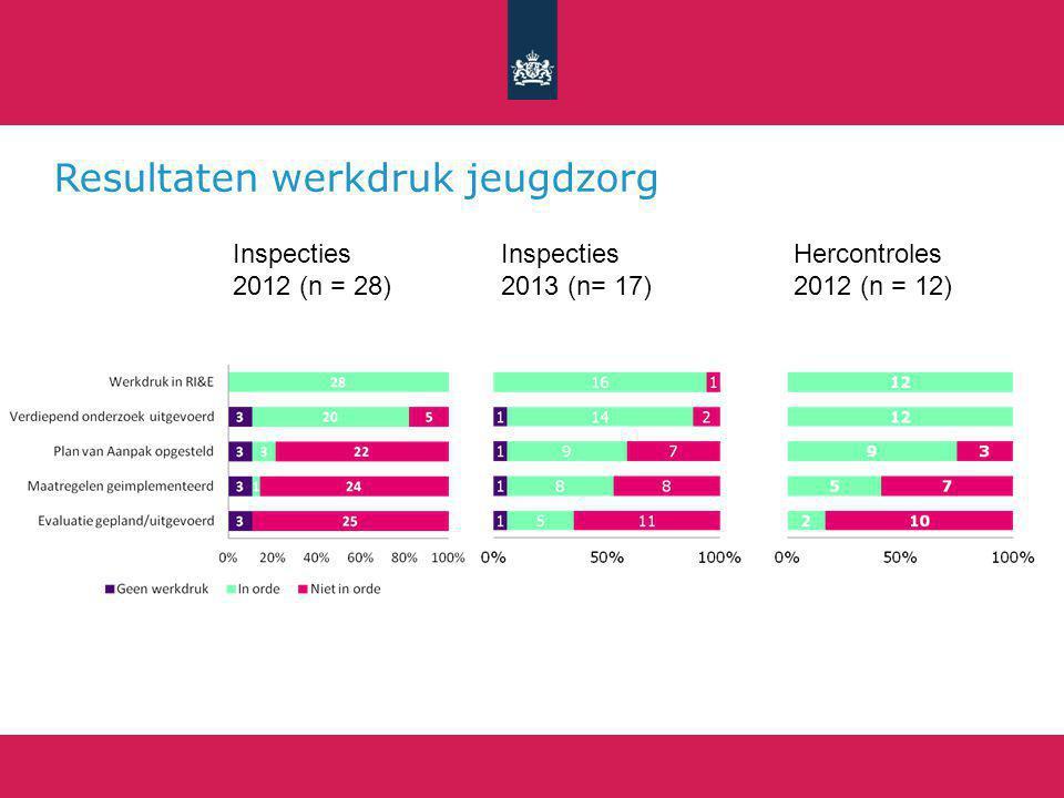 Resultaten werkdruk jeugdzorg Inspecties 2013 (n= 17) Hercontroles 2012 (n = 12) Inspecties 2012 (n = 28)