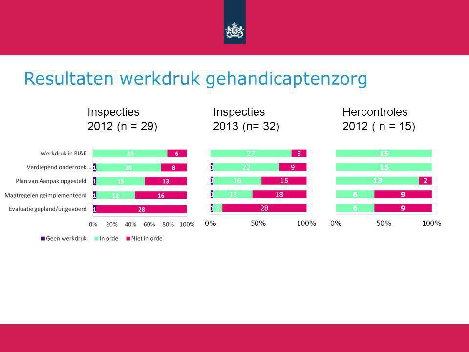 Resultaten werkdruk gehandicaptenzorg Inspecties 2013 (n= 32) Inspecties 2012 (n = 29) Hercontroles 2012 ( n = 15)