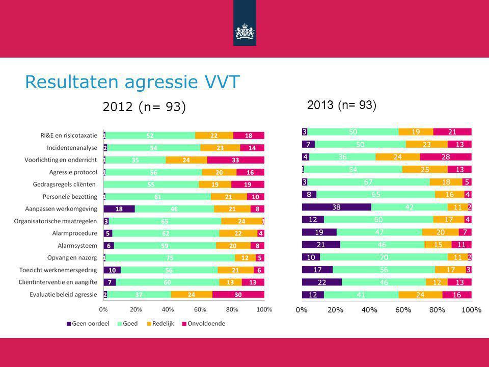 Resultaten agressie VVT 2012 (n= 93) 2013 (n= 93)
