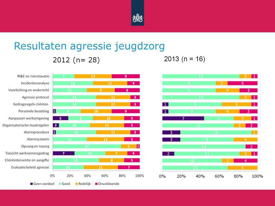 Resultaten agressie jeugdzorg 2012 (n= 28) 2013 (n = 16)