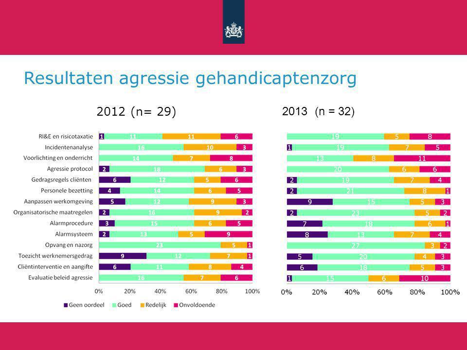 Resultaten agressie gehandicaptenzorg 2012 (n= 29) 2013 (n = 32)
