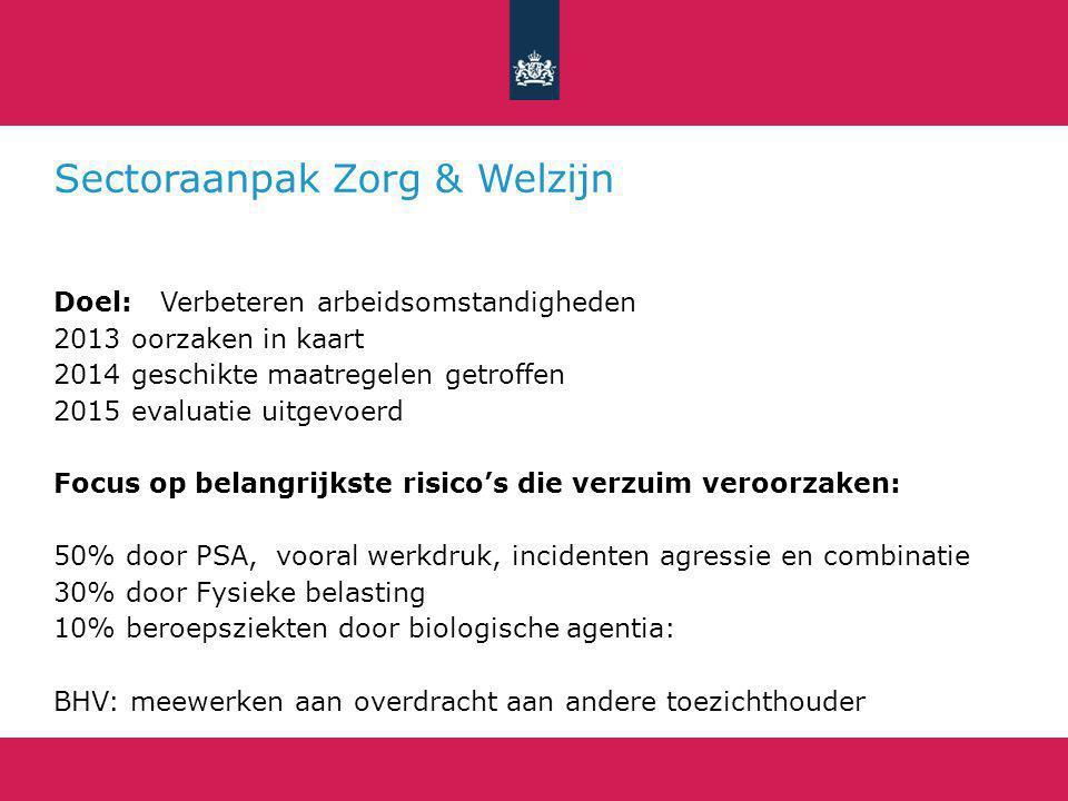 Sectoraanpak Zorg & Welzijn Doel: Verbeteren arbeidsomstandigheden 2013 oorzaken in kaart 2014 geschikte maatregelen getroffen 2015 evaluatie uitgevoe