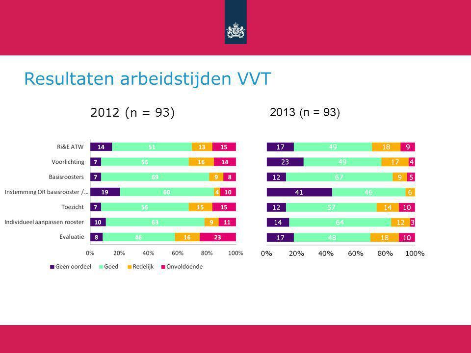 Resultaten arbeidstijden VVT 2012 (n = 93) 2013 (n = 93)