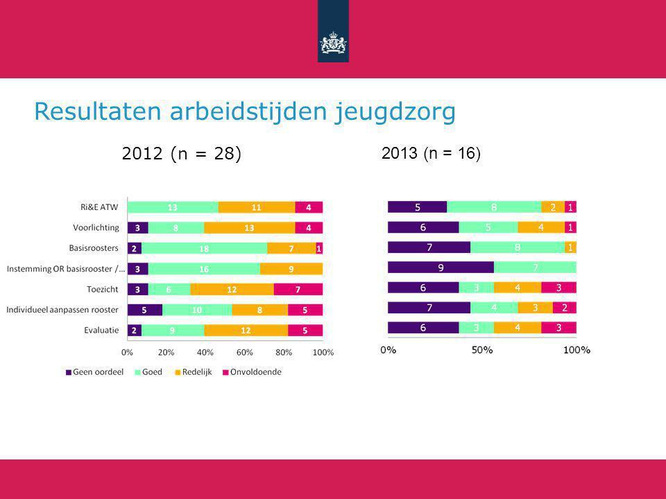 Resultaten arbeidstijden jeugdzorg 2012 (n = 28) 2013 (n = 16)