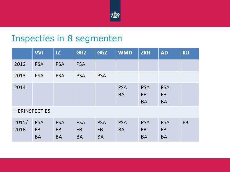 Resultaten werkdruk VVT Inspecties 2013 (n= 94) Hercontroles 2012 (n=40) Inspecties 2012 (n = 93)