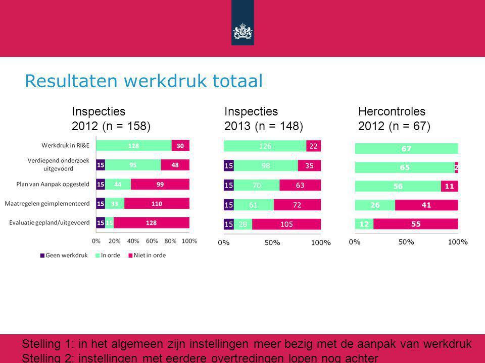 Resultaten werkdruk totaal Inspecties 2012 (n = 158) Inspecties 2013 (n = 148) Hercontroles 2012 (n = 67) Stelling 1: in het algemeen zijn instellingen meer bezig met de aanpak van werkdruk Stelling 2: instellingen met eerdere overtredingen lopen nog achter