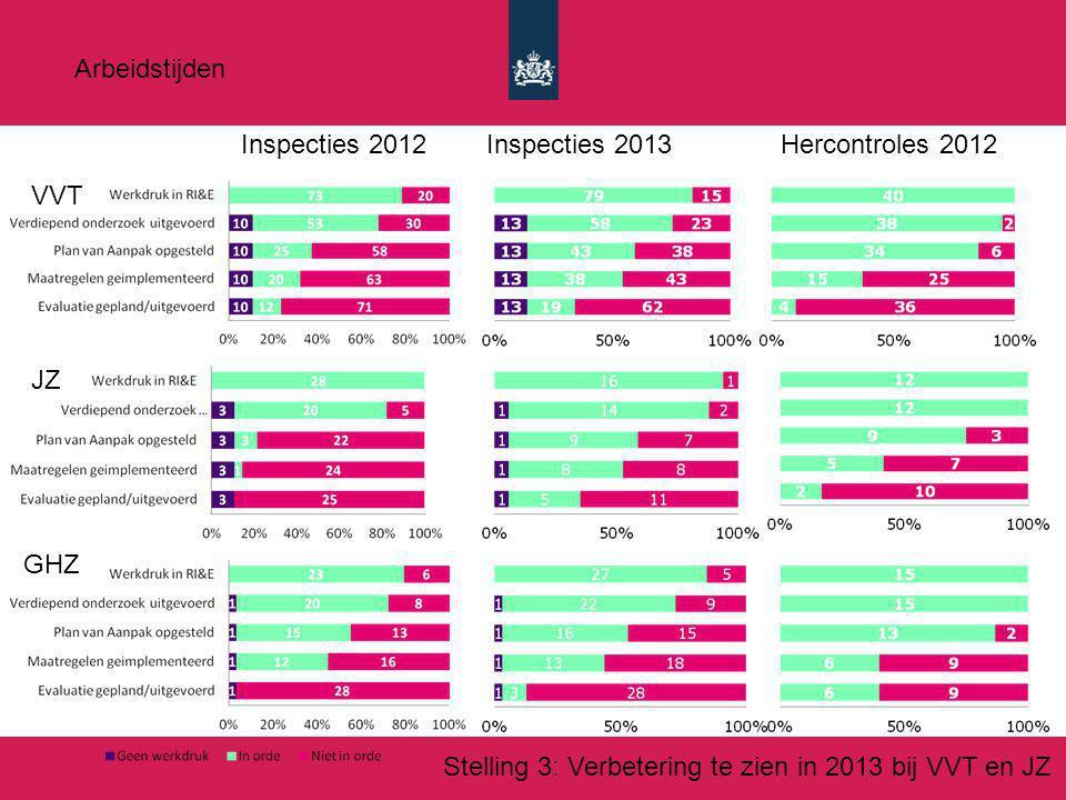Inspecties 2012Inspecties 2013Hercontroles 2012 VVT JZ GHZ Stelling 3: Verbetering te zien in 2013 bij VVT en JZ Arbeidstijden