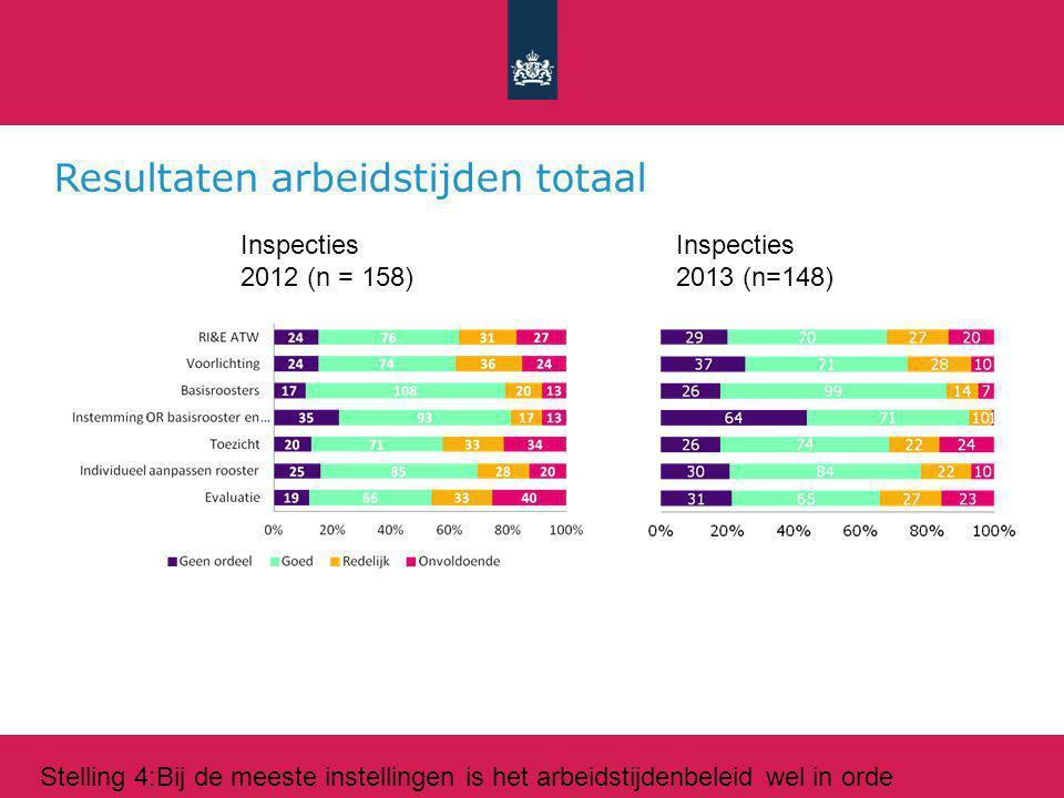 Resultaten arbeidstijden totaal Inspecties 2012 (n = 158) Inspecties 2013 (n=148) Stelling 4:Bij de meeste instellingen is het arbeidstijdenbeleid wel