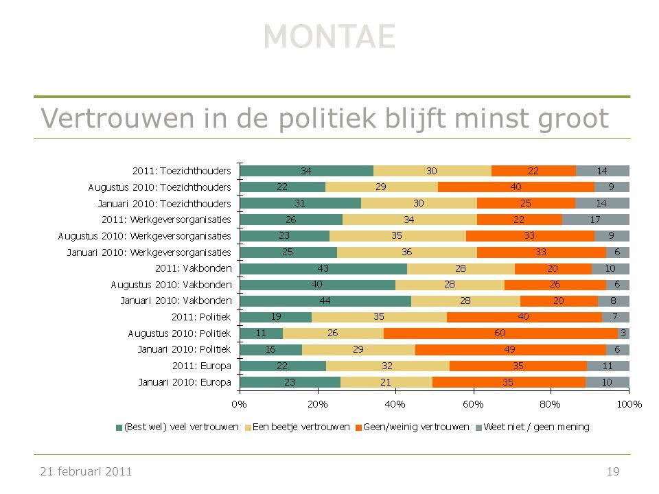 Vertrouwen in de politiek blijft minst groot 21 februari 201119