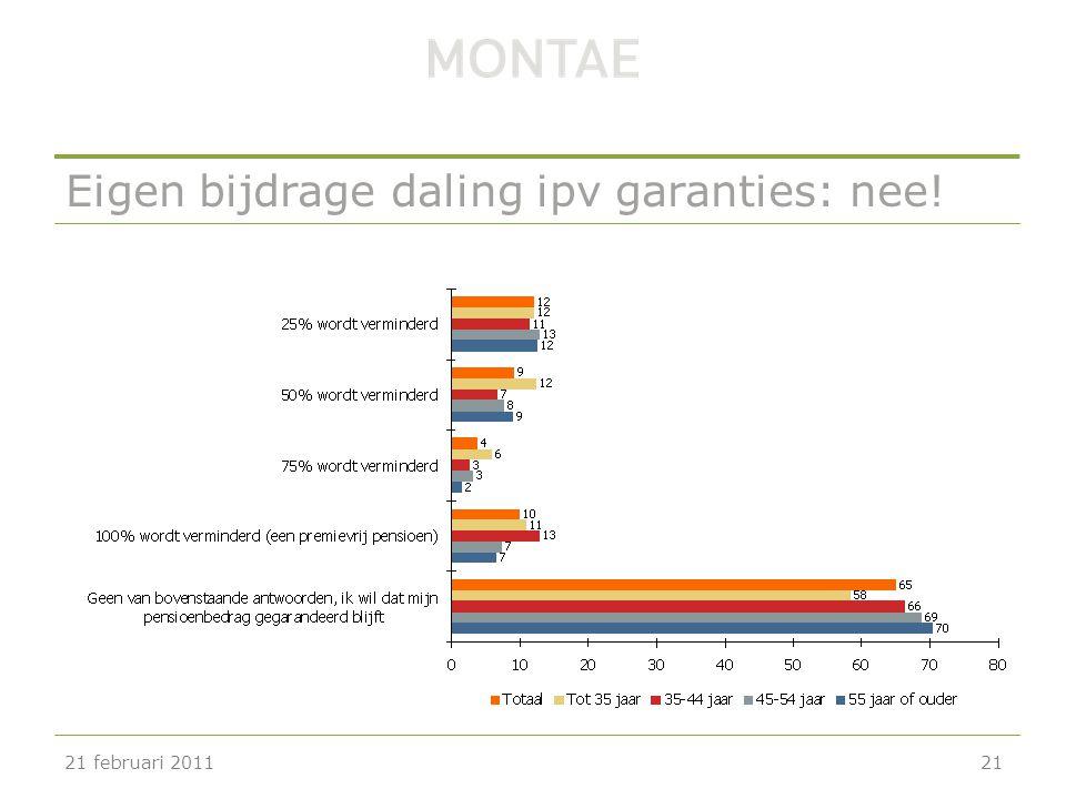 Eigen bijdrage daling ipv garanties: nee! 21 februari 201121
