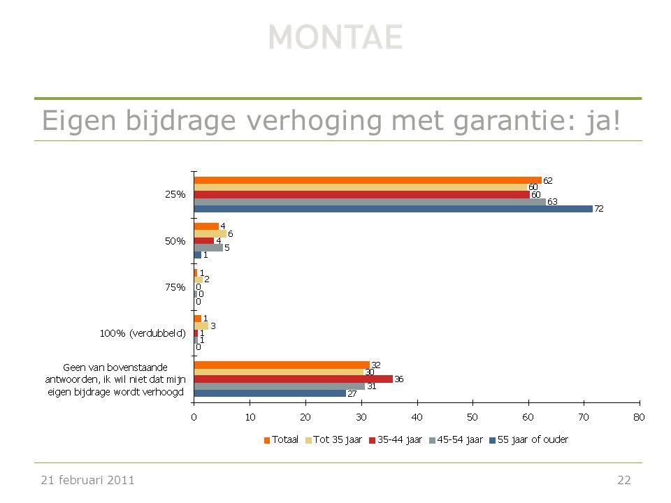 Eigen bijdrage verhoging met garantie: ja! 21 februari 201122