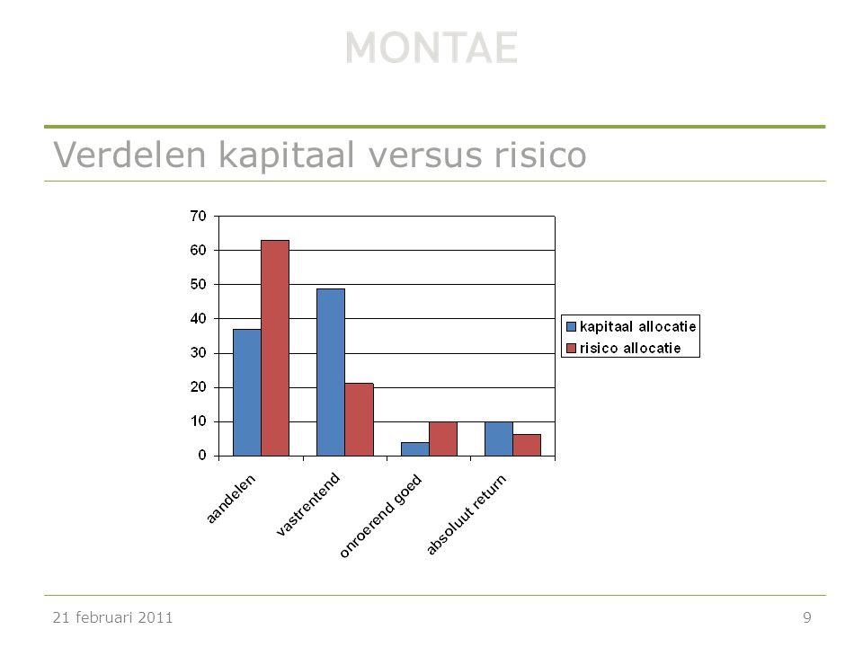 Verdelen kapitaal versus risico 21 februari 20119