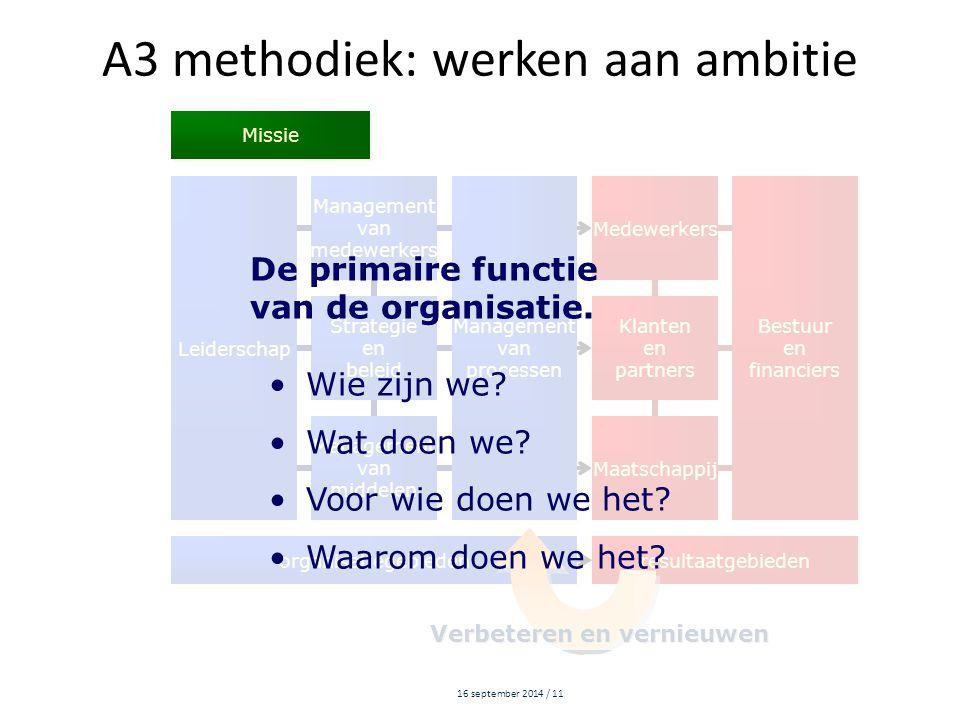 16 september 2014 / 11 A3 methodiek: werken aan ambitie Leiderschap Management van medewerkers Management van medewerkers Management van processen Man