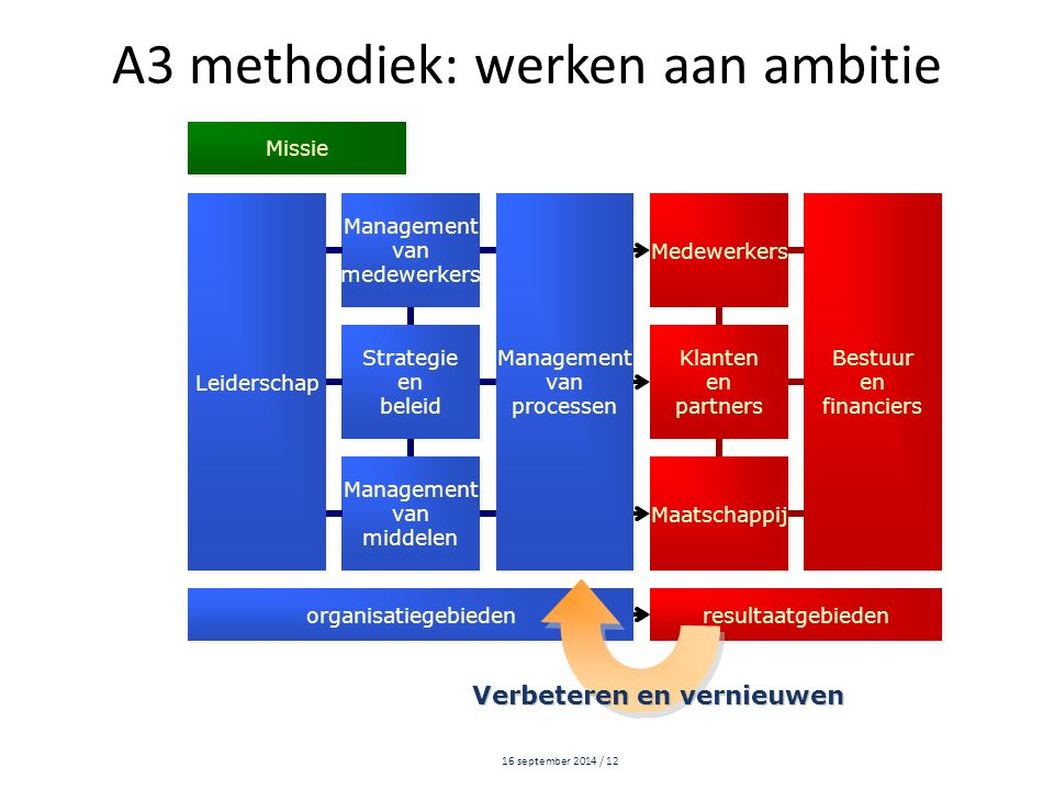16 september 2014 / 12 Leiderschap Management van medewerkers Management van medewerkers Management van processen Management van processen Medewerkers