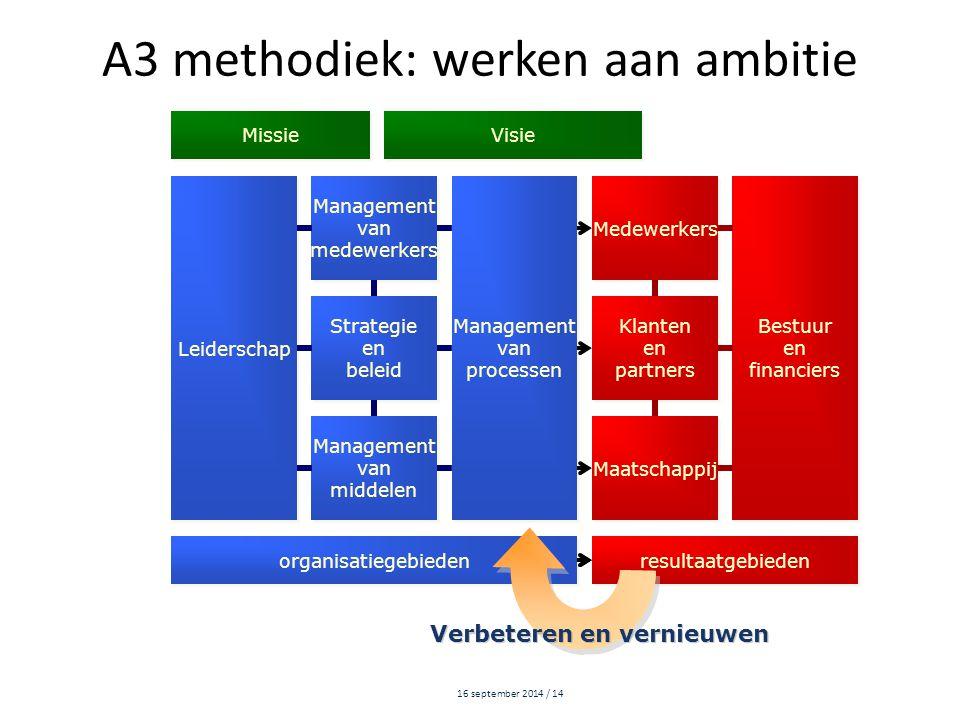 16 september 2014 / 14 Leiderschap Management van medewerkers Management van medewerkers Management van processen Management van processen Medewerkers