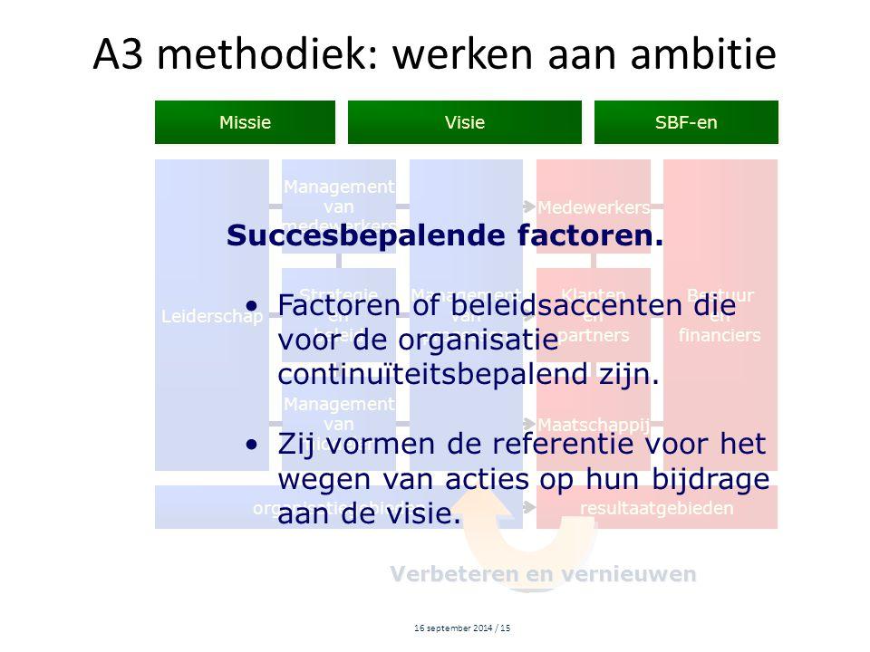 16 september 2014 / 15 Leiderschap Management van medewerkers Management van medewerkers Management van processen Management van processen Medewerkers