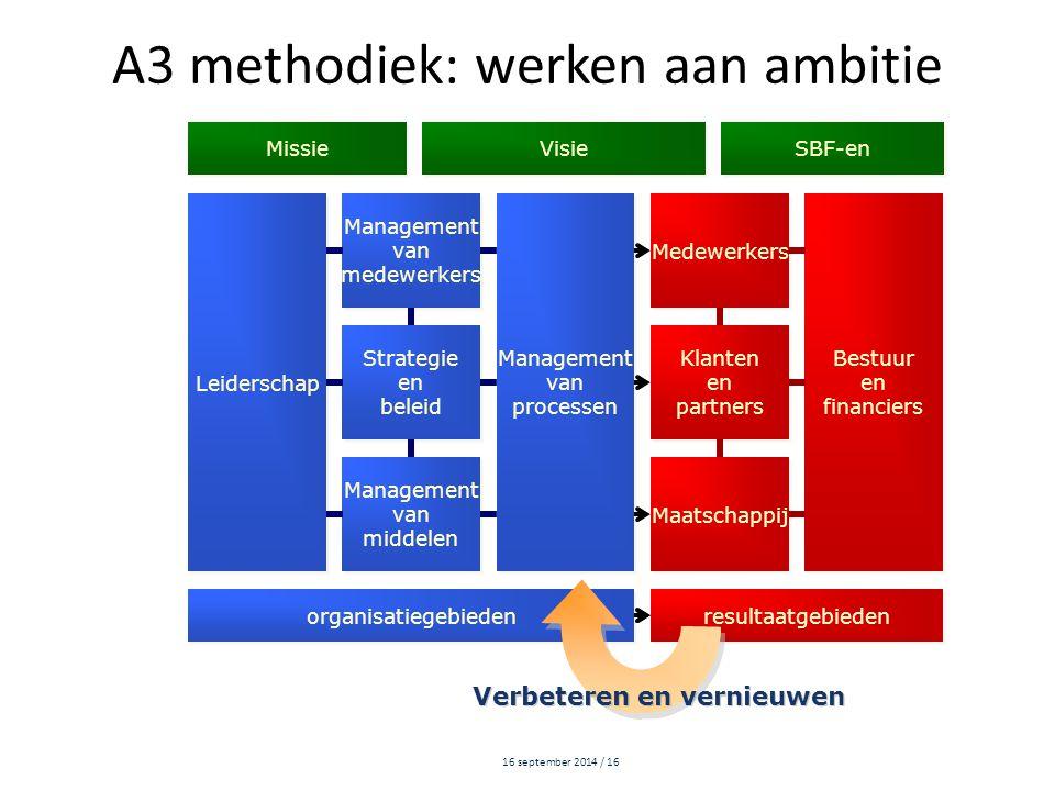 16 september 2014 / 16 Leiderschap Management van medewerkers Management van medewerkers Management van processen Management van processen Medewerkers