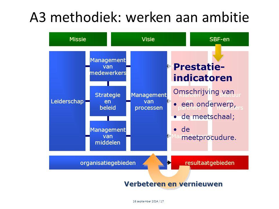 16 september 2014 / 17 Leiderschap Management van medewerkers Management van medewerkers Management van processen Management van processen Medewerkers