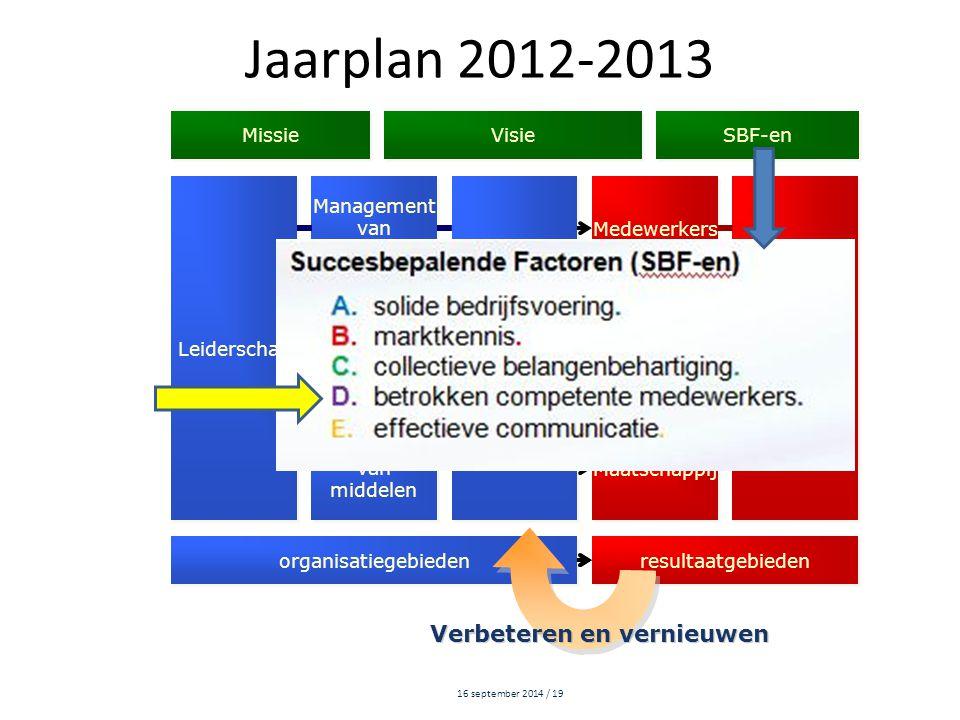 16 september 2014 / 19 Leiderschap Management van medewerkers Management van medewerkers Management van processen Management van processen Medewerkers