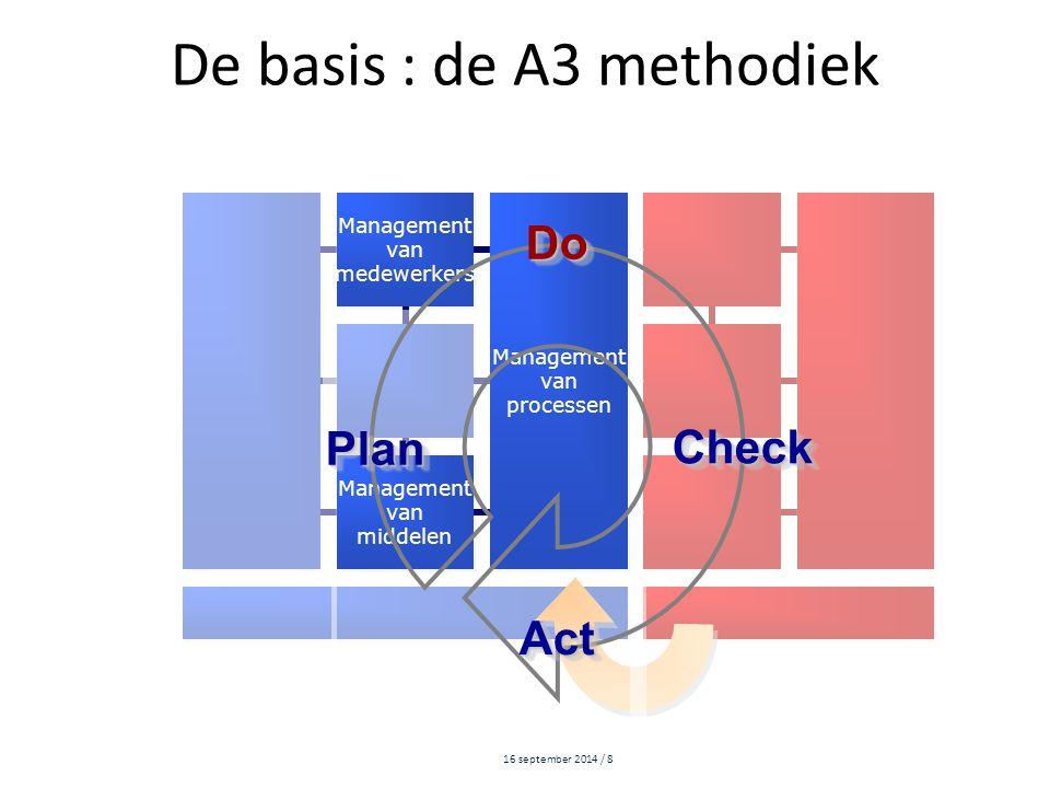 16 september 2014 / 8 De basis : de A3 methodiek Management van medewerkers Management van medewerkers Management van processen Management van process