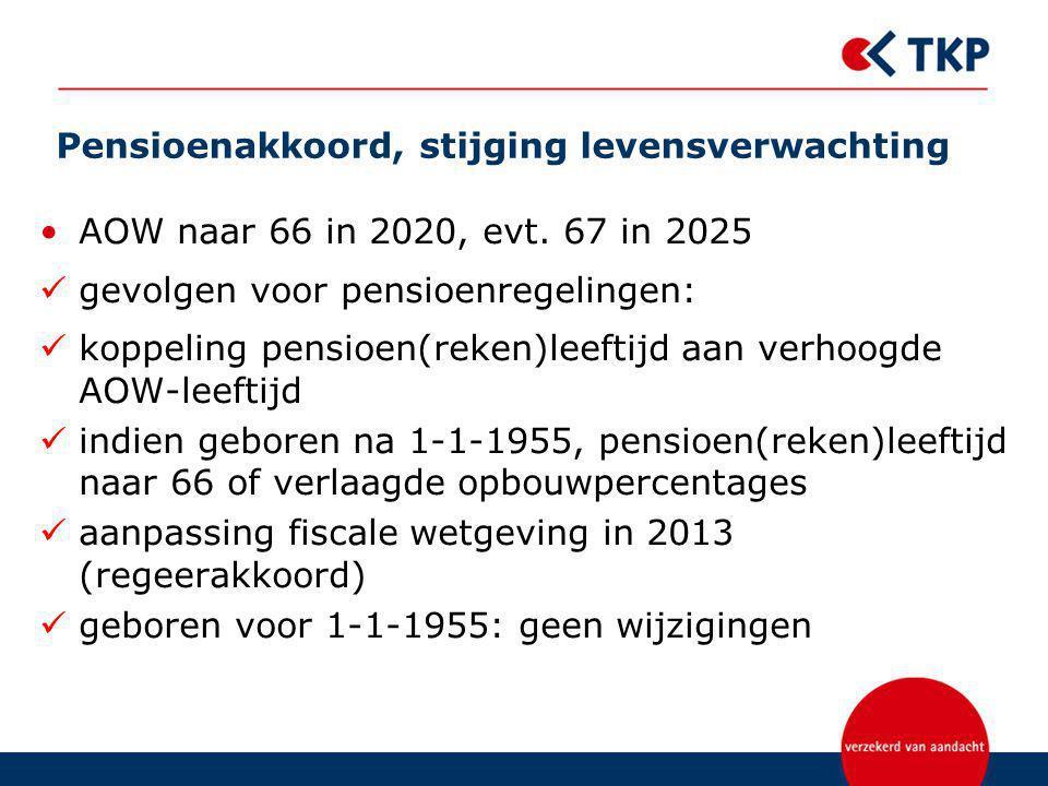 Pensioenakkoord, stijging levensverwachting AOW naar 66 in 2020, evt. 67 in 2025 gevolgen voor pensioenregelingen: koppeling pensioen(reken)leeftijd a