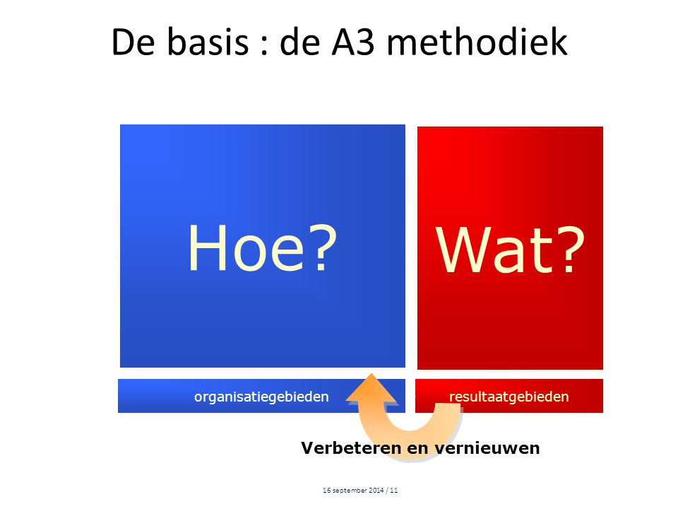 16 september 2014 / 11 De basis : de A3 methodiek Hoe.