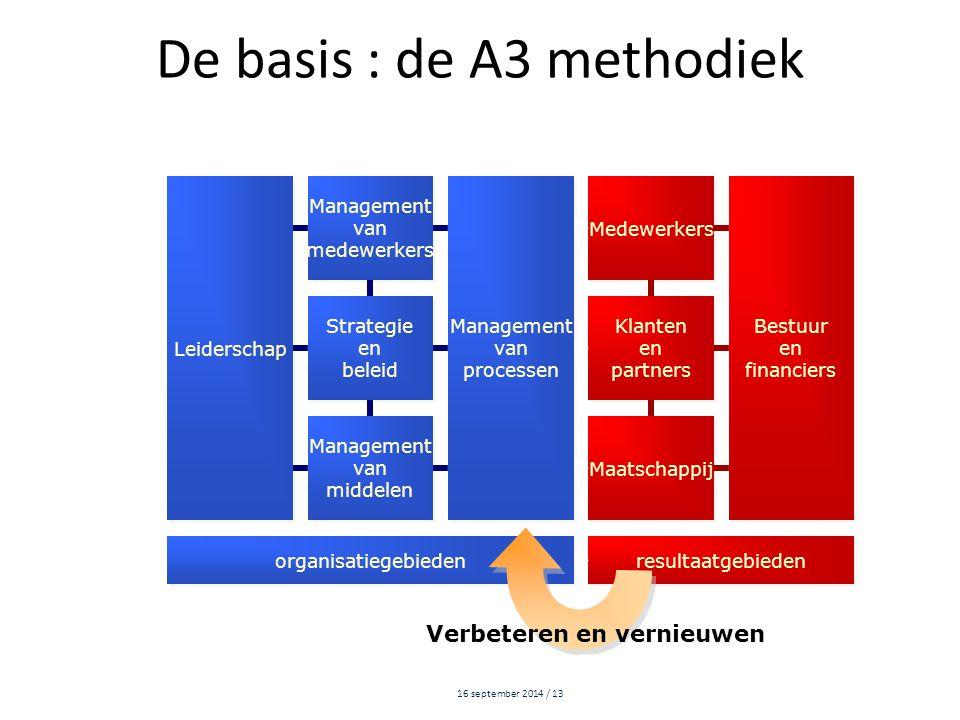 16 september 2014 / 13 De basis : de A3 methodiek Leiderschap Management van medewerkers Management van medewerkers Management van processen Managemen